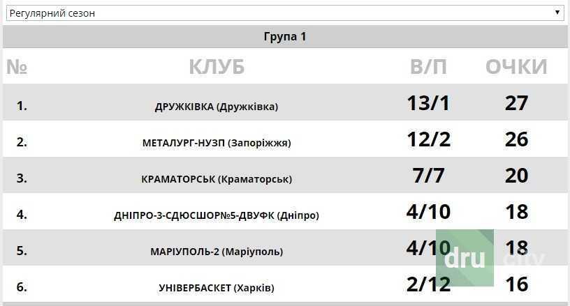 БК «Дружковка» продолжает серию побед