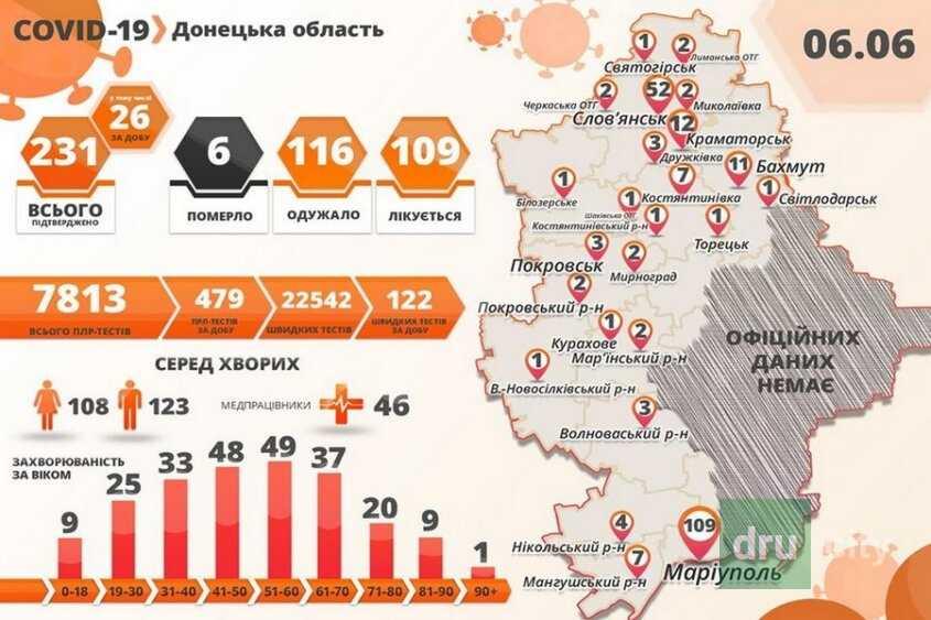 COVID-19: новые случай заражения в области и в Дружковке