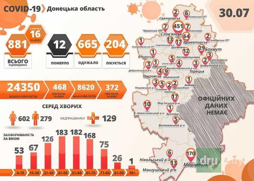 COVID-19: в Донецкой области еще 16 больных