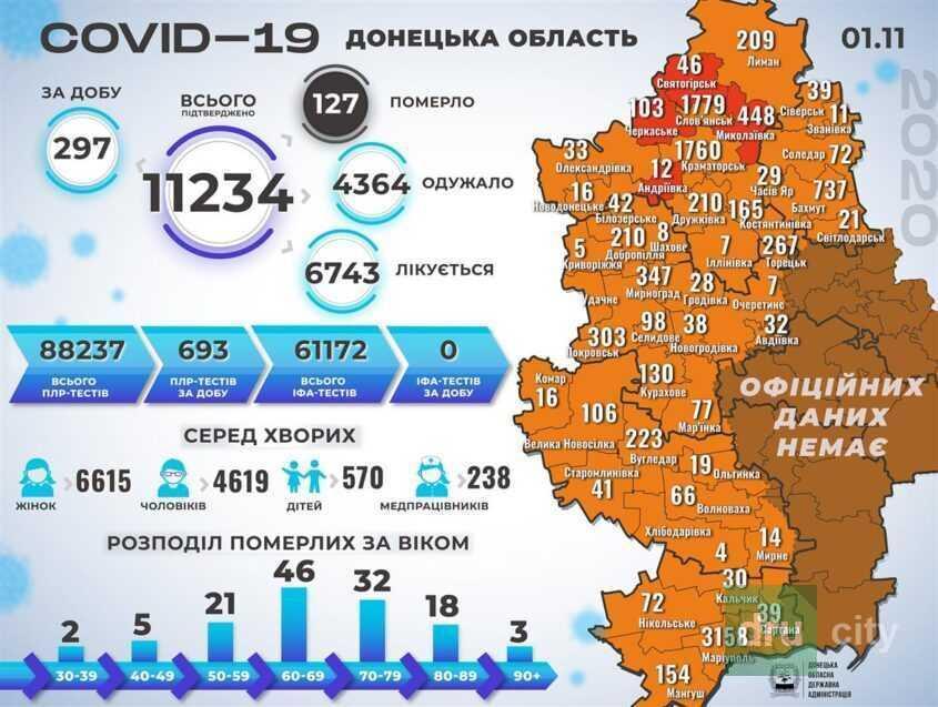 COVID-19: новые жертвы, в том числе и в Дружковке