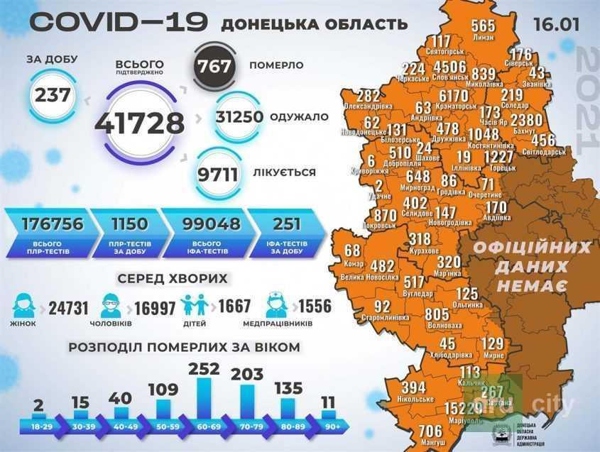 Коронавирус  в Дружковке и области